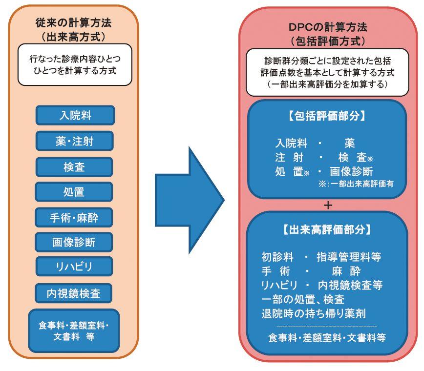 DPCの計算方法