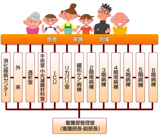 看護部署組織図