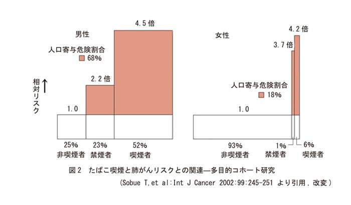 たばこ喫煙と肺がんリスクとの関連ー多目的コホート研究